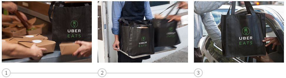 Image Result For How Does Uber Eats